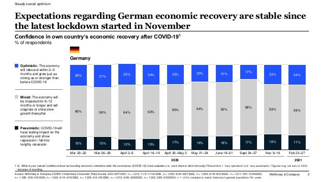 McKinsey & Company 3 Confidence in own country's economic recovery after COVID-191 % of respondents Expectations regarding...