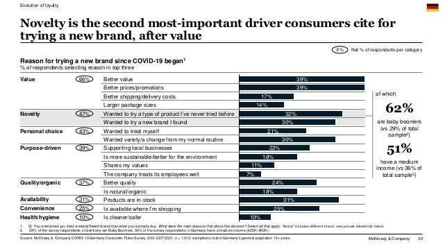 McKinsey & Company 30 Novelty is the second most-important driver consumers cite for trying a new brand, after value Share...