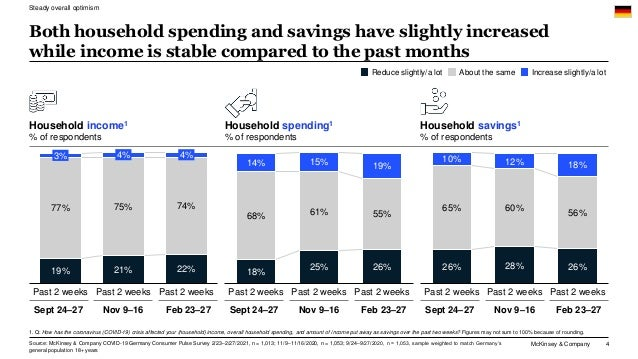 McKinsey & Company 4 Household income1 % of respondents Household spending1 % of respondents Household savings1 % of respo...
