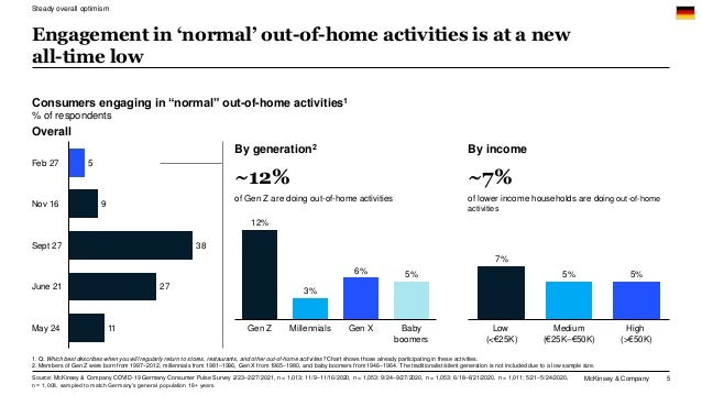McKinsey & Company 5 Engagement in 'normal' out-of-home activities is at a new all-time low 1. Q: Which best describes whe...