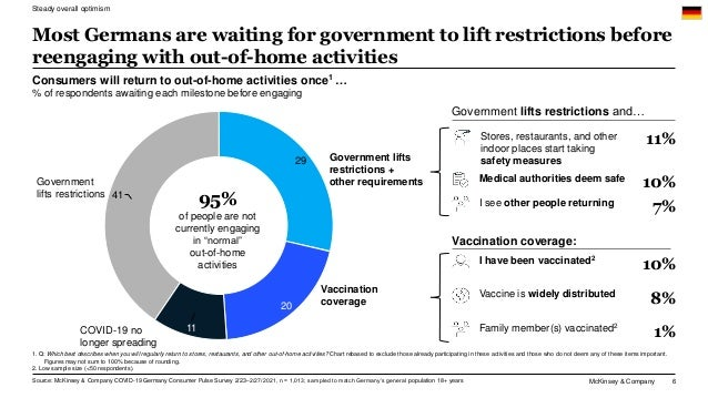 McKinsey & Company 6 41 29 20 11 Government lifts restrictions + other requirements Government lifts restrictions COVID-19...