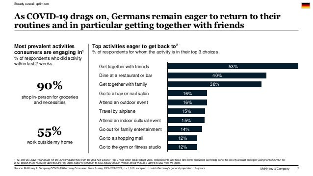 McKinsey & Company 7 As COVID-19 drags on, Germans remain eager to return to their routines and in particular getting toge...