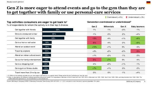McKinsey & Company 8 Gen Z Millennials Gen X Baby boomers 1% -1% +3% -1% -1% -2% -2% +4% -12% -4% +1% +6% -6% -4% -2% +6% ...