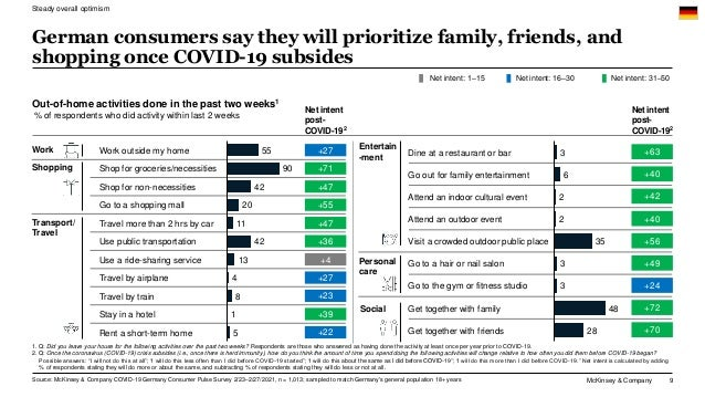 McKinsey & Company 9 German consumers say they will prioritize family, friends, and shopping once COVID-19 subsides Steady...