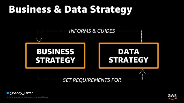 © 2020, Amazon Web Services, Inc. or its Affiliates. BUSINESS STRATEGY DATA STRATEGY INFORMS & GUIDES SET REQUIREMENTS FOR...
