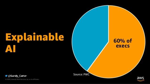 © 2020, Amazon Web Services, Inc. or its Affiliates. Explainable AI 60% of execs Source: PWC