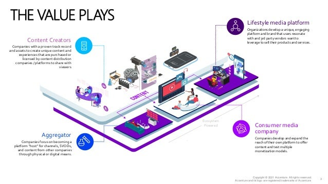 Accenture Media & Entertainment Industry 2021 - The Aggregator Value Play Slide 3