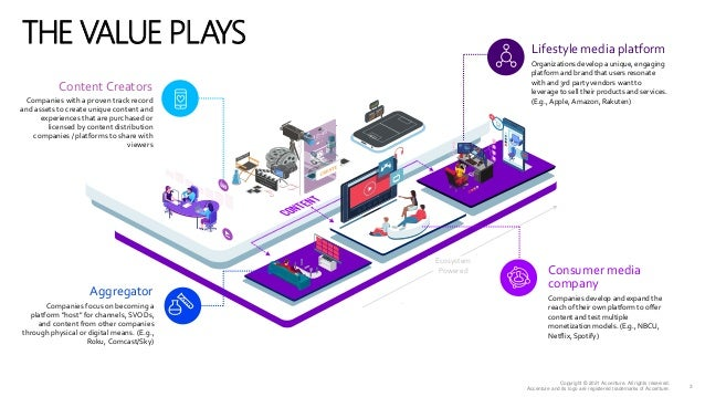 Accenture Media & Entertainment Industry 2021 - The Lifestyle Media Platform Value Play  Slide 3