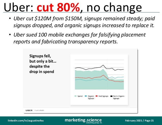 February 2021 / Page 21 marketing.science consulting group, inc. linkedin.com/in/augustinefou Uber: cut 80%, no change • U...