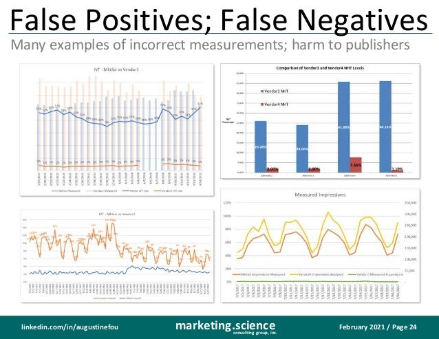 February 2021 / Page 24 marketing.science consulting group, inc. linkedin.com/in/augustinefou False Positives; False Negat...
