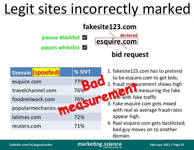 February 2021 / Page 27 marketing.science consulting group, inc. linkedin.com/in/augustinefou Legit sites incorrectly mark...