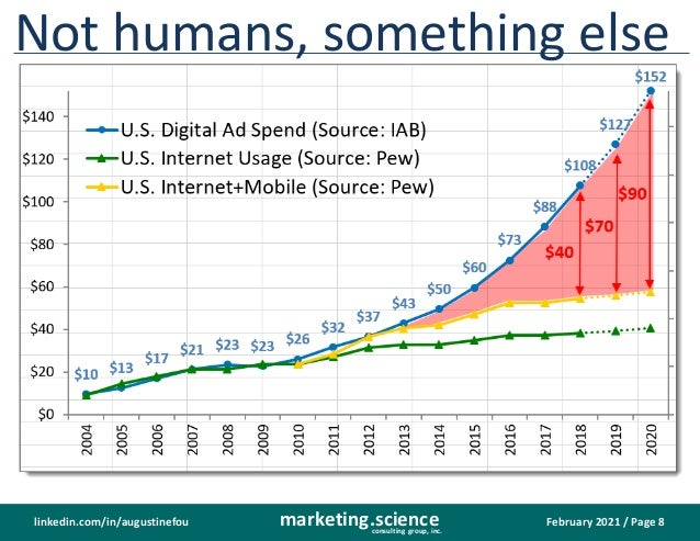 February 2021 / Page 8 marketing.science consulting group, inc. linkedin.com/in/augustinefou Not humans, something else