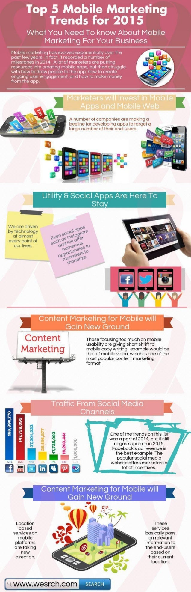 Mobile Marketing Trends for Your Business Strategy