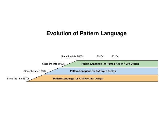 """Takashi Iba's Keynote at AsianPLoP2020: """"Support for Living Better Throughout the COVID-19 Situation with Pattern Languages"""" Slide 3"""