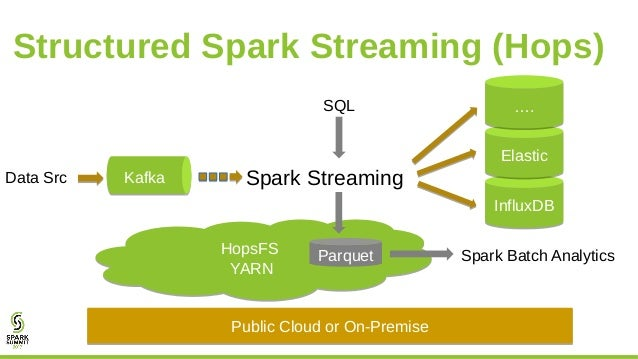 Structured-Streaming-as-a-Service with Kafka, YARN, and