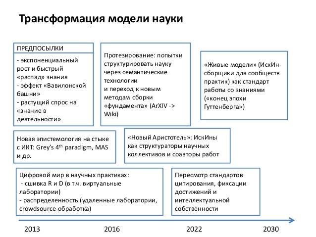 Стандарты для работы моделью контрольная работа по информатике виды информационных моделей