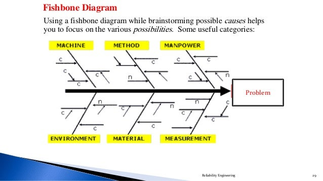 Problems solving techniques example reliability engineering 29 29 problem using a fishbone diagram ccuart Choice Image