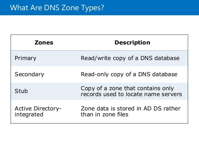 """what is dns Computers can only communicate using series of numbers, so dns was  developed as a sort of """"phone book"""" that translates the domain you enter in your ."""