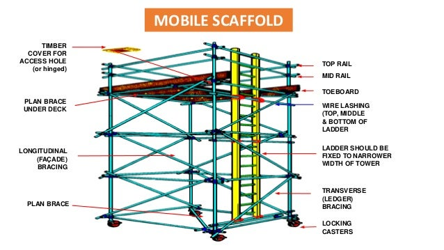 modification of the 4 quinolone scaffold Proper scaffold erection  general information  osha standards and under the supervision of a scaffold competent  with a working height greater than four.