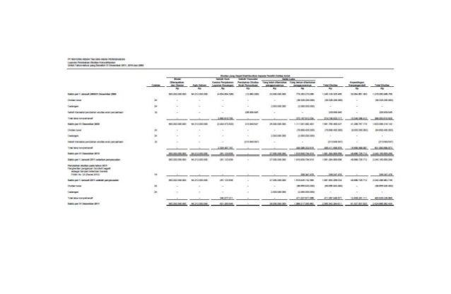Laba Usaha Rp. 28.000.000,- Pendapatan Luar Usaha : o Pendapatan bungao Pendapatan jasa giro Rp. 1.000.000,- Rp. 500.000,-...