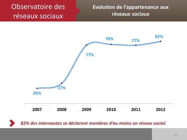Observatoire des                     Evolution de l'appartenance auxréseaux sociaux                              réseaux s...