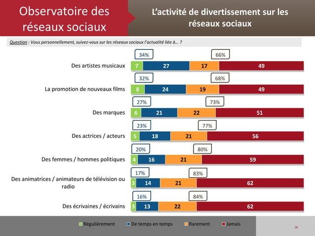 Observatoire des                                                         L'activité de divertissement sur les    réseaux s...
