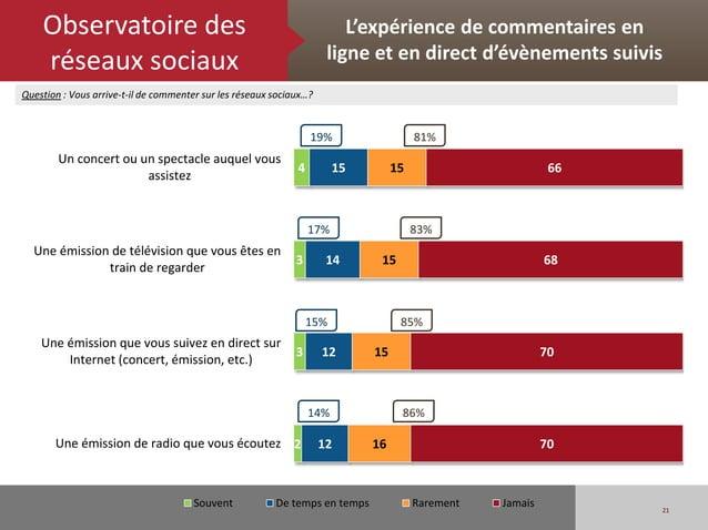 Observatoire des                                                     L'expérience de commentaires en    réseaux sociaux   ...
