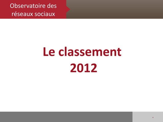 Observatoire desréseaux sociaux           Le classement                2012                           4