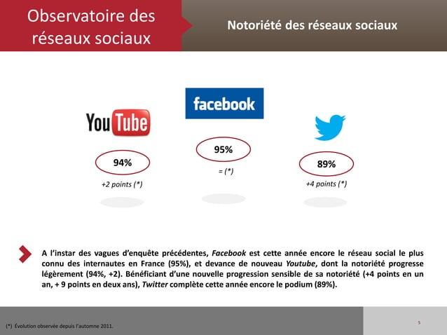 Observatoire des                                        Notoriété des réseaux sociaux        réseaux sociaux              ...