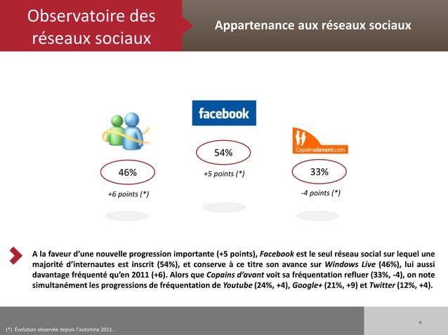 Observatoire des                                     Appartenance aux réseaux sociaux        réseaux sociaux              ...