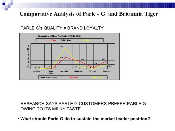 marketing parle g Parle could not ignore the deeply entrenched perception of vfm when devising  both short- and long-term marketing plans to retain parle-g's.