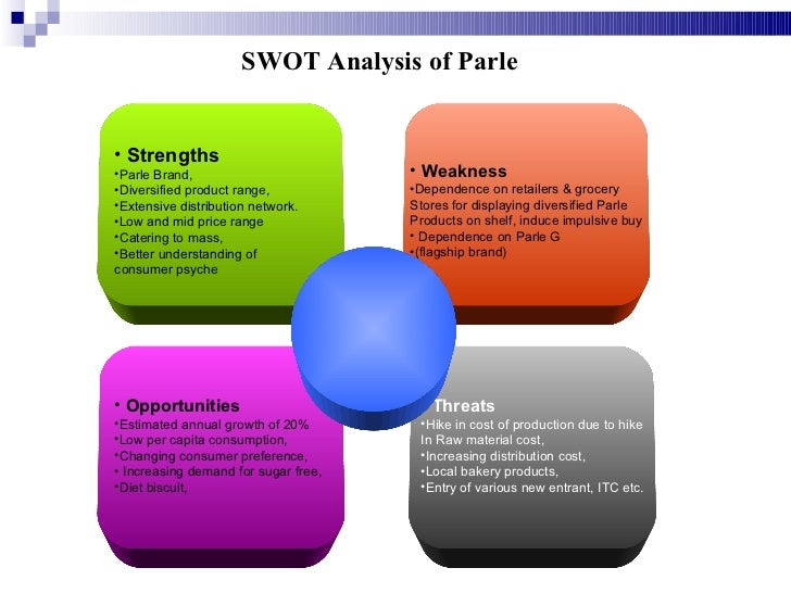 swot analysis biscuit company Project report on biscuit  and evaluates the position of the industry by providing insights to the swot analysis of the  company and country.