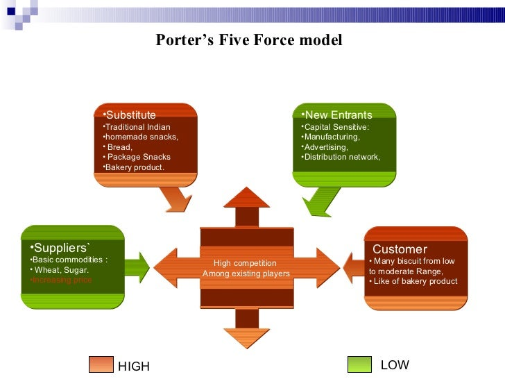 porter five force model for indian oil Pardon the information about of why are oil companies so profitable porter's five forces are examined to the oil companies low profit margins.