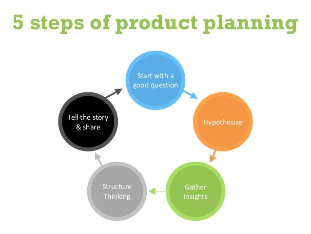 """product planning Are you a manufacturing firm if so, you will need a production plan to ensure that you have all the inputs for production ready at the right time to meet your product demand production planning is """"the administrative process that takes place within a manufacturing business and that involves making sure that sufficient raw."""