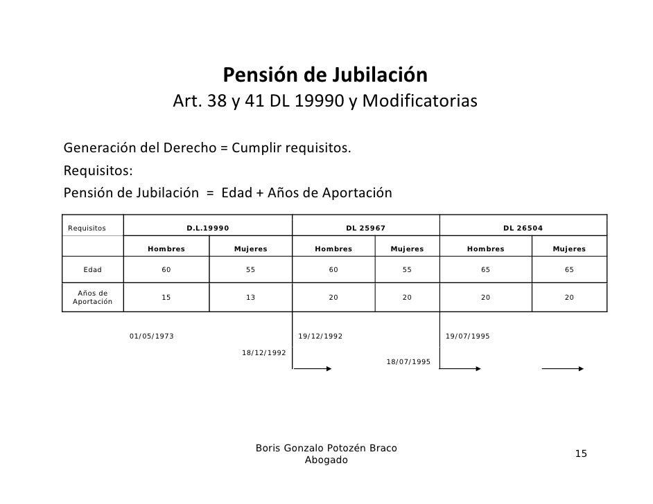 PensióndeJubilación                          Art.38y41DL19990yModificatoriasGeneracióndelDerecho=Cumplirrequ...