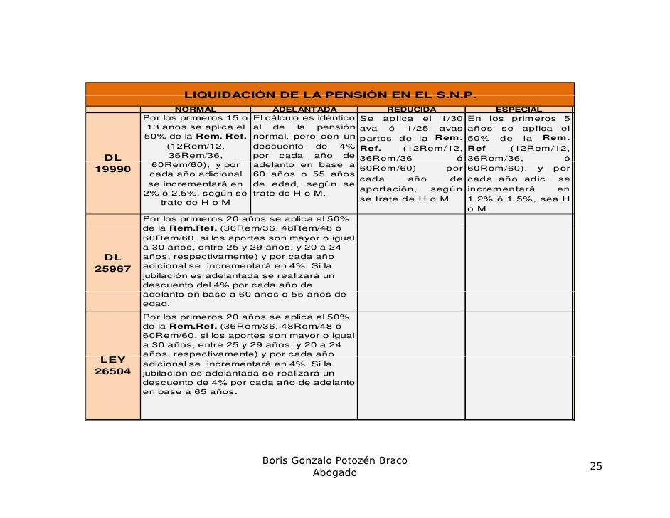 LIQUIDACIÓN DE LA PENSIÓN EN EL S.N.P.                                                SN P              NORMAL            ...