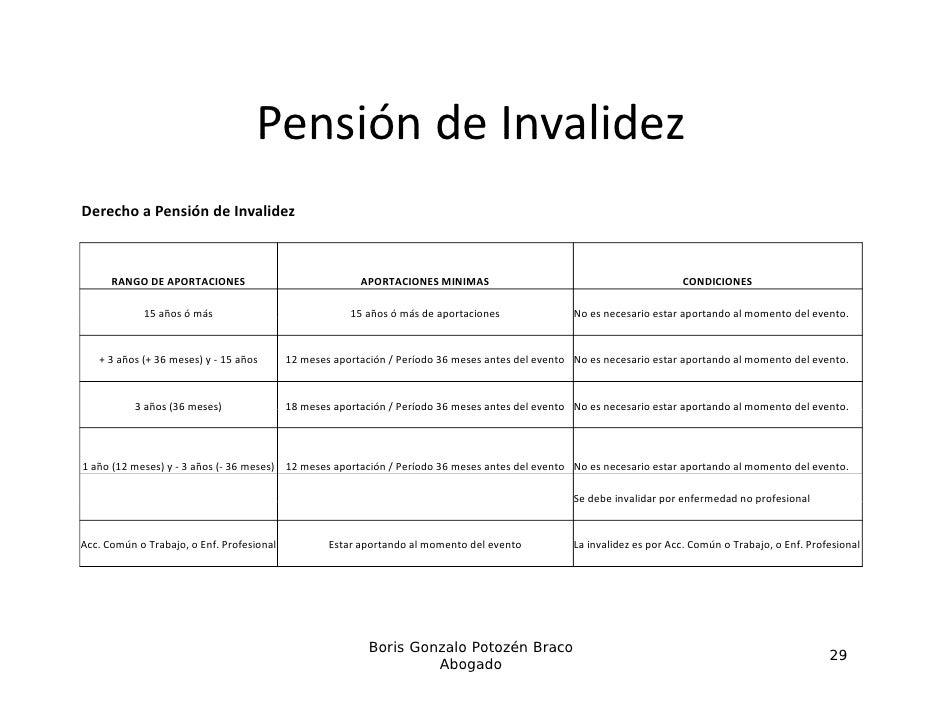 PensióndeInvalidez                                   Pensión de InvalidezDerechoaPensióndeInvalidez      RANGODEAP...