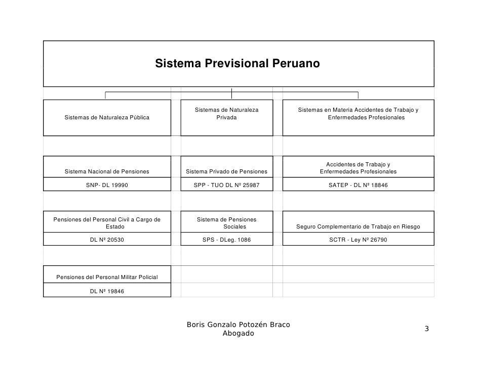 El Sistema Nacional de Pensiones - SNP. Slide 3