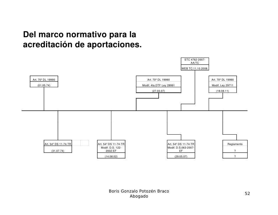 Del marco normativo para laacreditación de aportaciones.                                                                  ...