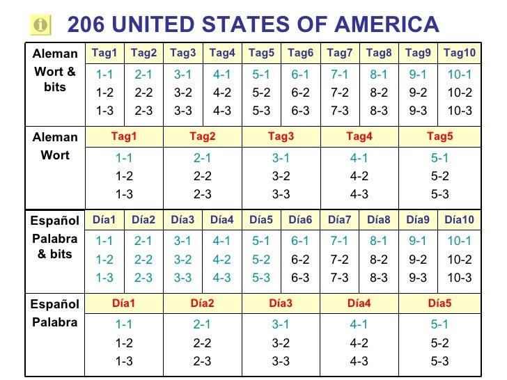 206 UNITED STATES OF AMERICA Tag10 Tag9 Tag8 Tag7 Tag6 Tag5 Tag4 Tag3 Tag2 Tag1 5-1 5-2 5-3 4-1 4-2 4-3 3-1 3-2 3-3 2-1 2-...