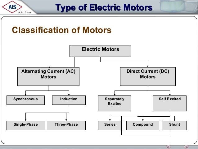 20620041 electrical motors for Types of dc motor