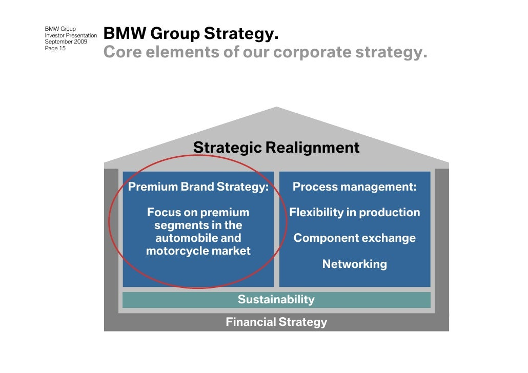 bmw business strategy Swot analysis • defi ning the strategy • internal capability to  swot analysis the swot analysis is a business analysis technique that your organization can.