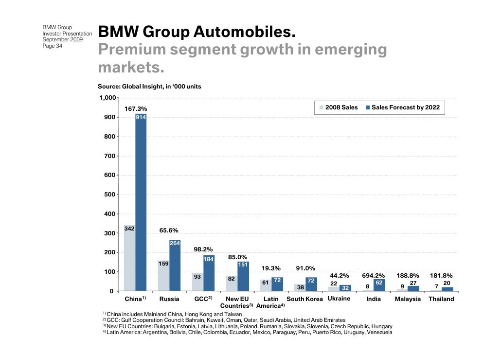bmw group analysis Bmw group report contains the application of the major analytical strategic frameworks in business studies such as swot table 1 bmw swot analysis table 2 bmw.