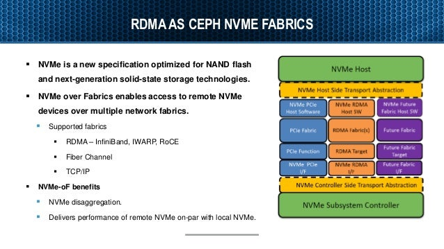 Accelerating Ceph with RDMA and NVMe-oF
