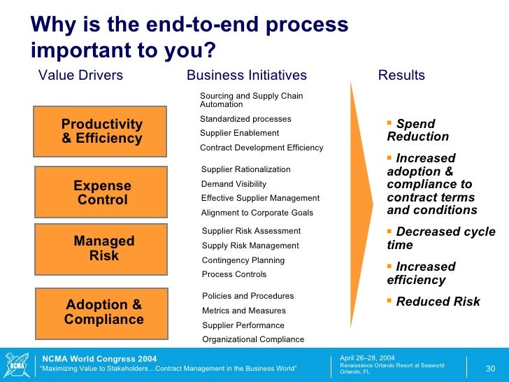 Achieving Excellence In End To End Supply Management