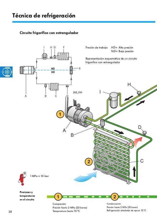 Circuito Frigorifico : Climatizadores
