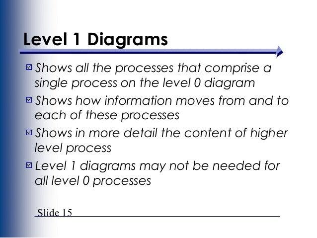 how to data flow diagram context model diagram process adds data stores; 15 slide 15 level 1 diagrams