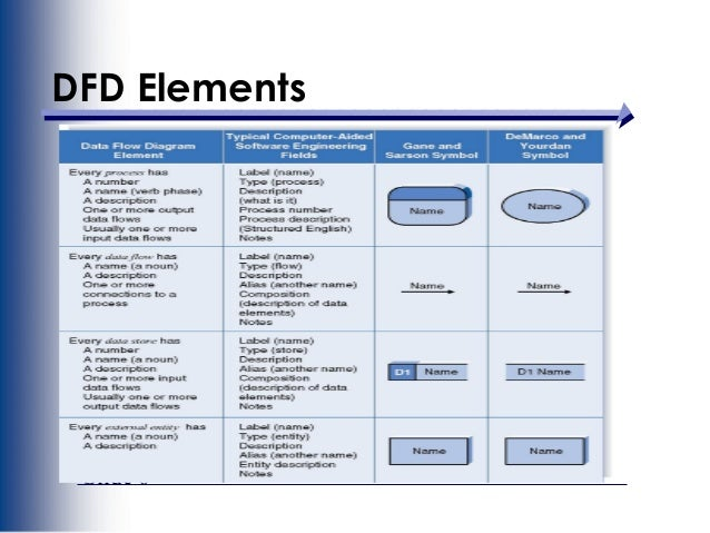 slide 6 dfd elements - Data Flow Diagram Elements