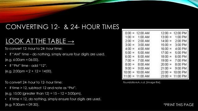Understanding 24 hour time