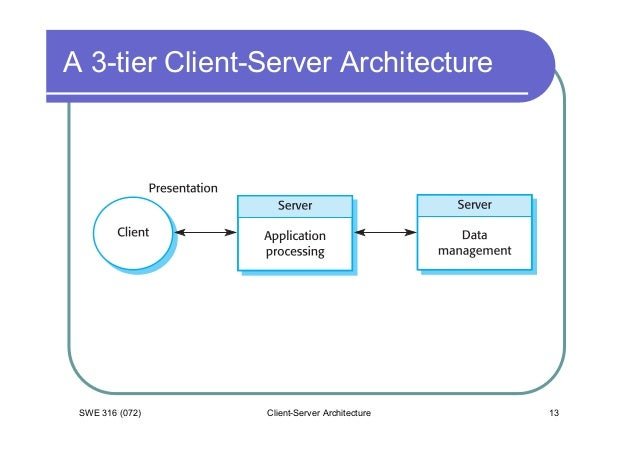2 08 client server architecture for Architecture client serveur